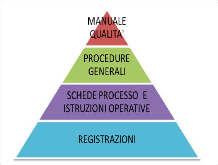 Grafico piramide documenti SGQ - Manuale Qualità, Procedure Generali, Schede Processo e Istruzioni Operative, Registrazioni