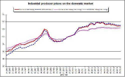Eurostat: prezzi alla produzione industriale in calo del 0,1% nella zona dell'euro