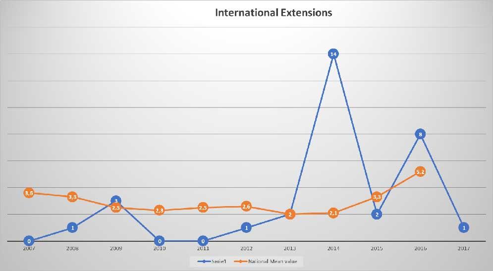 Figura 3 - Confronto tra estensioni internazionali UNIVPM e media nazionale (NETVAL)